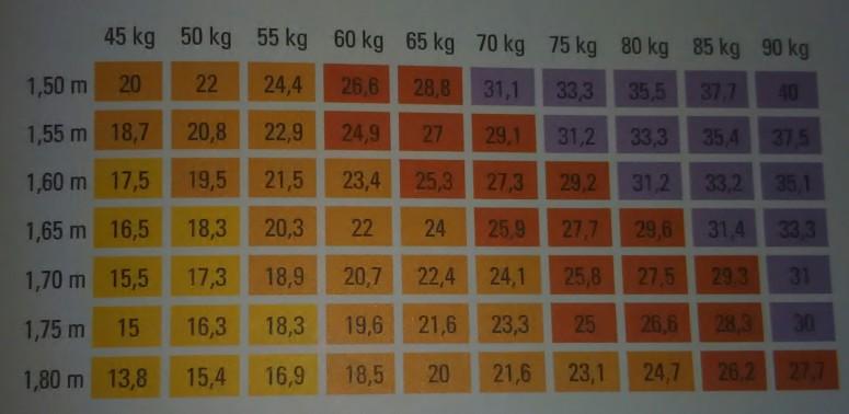 Tableau d'indice de masse corporelle